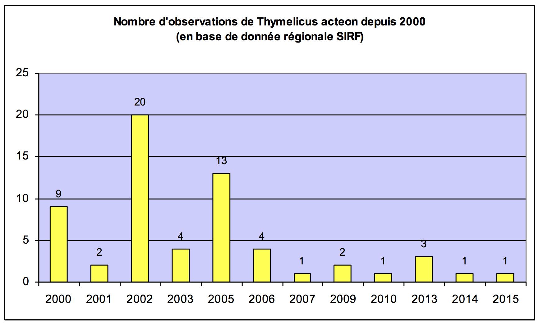 Évolution du nombre d'observations de l'Actéon (SIRF, 2015)