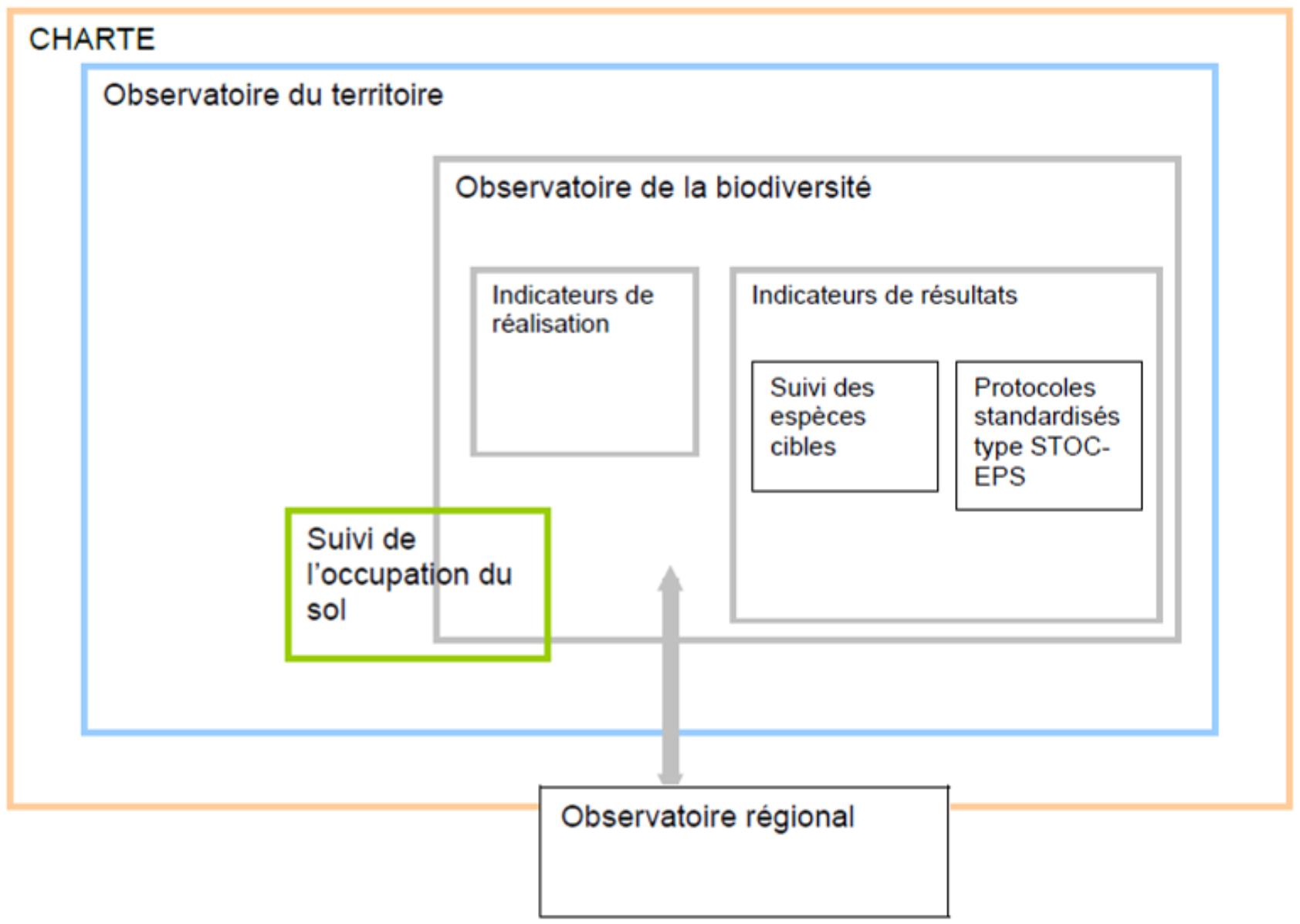 Charte de l'observatoire