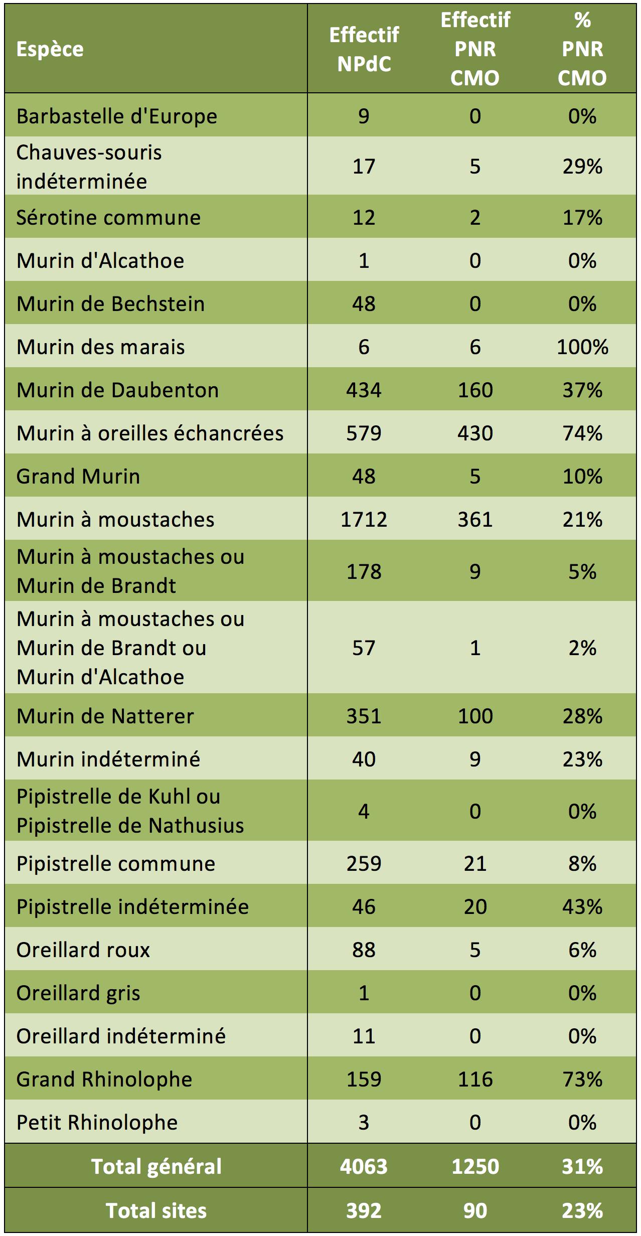 Comparaison des effectifs totaux des chauves-souris inventoriées en hibernation en 2016, entre le territoire du Nord - Pas-de-Calais et le Parc (source: CMNF, 2017)