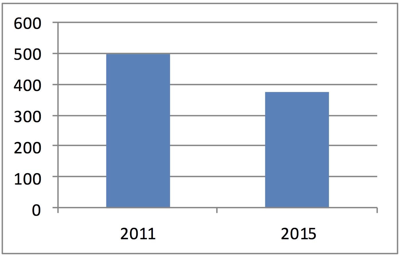 Effectifs de cigüe vireuse en 2011 et 2015