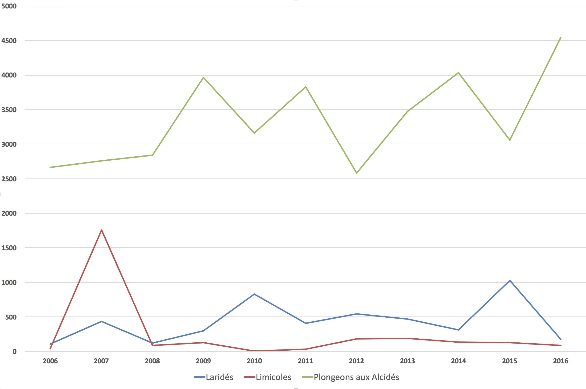 Évolution des effectifs des différents groupes entre 2006 et 2016