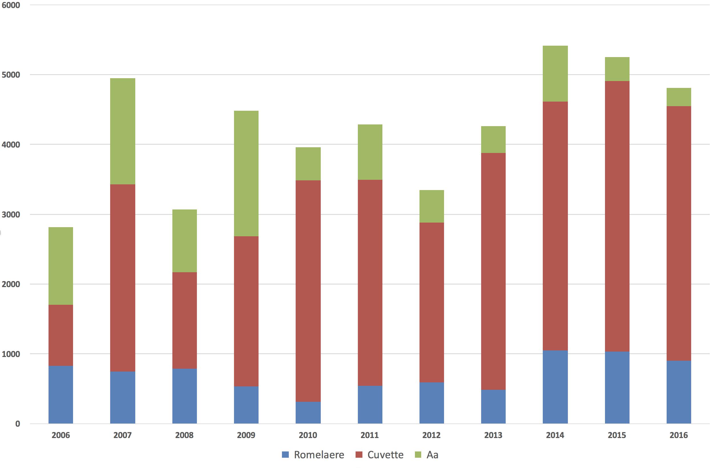 Évolution des effectifs sur les 3 sites élémentaires du marais Audomarois