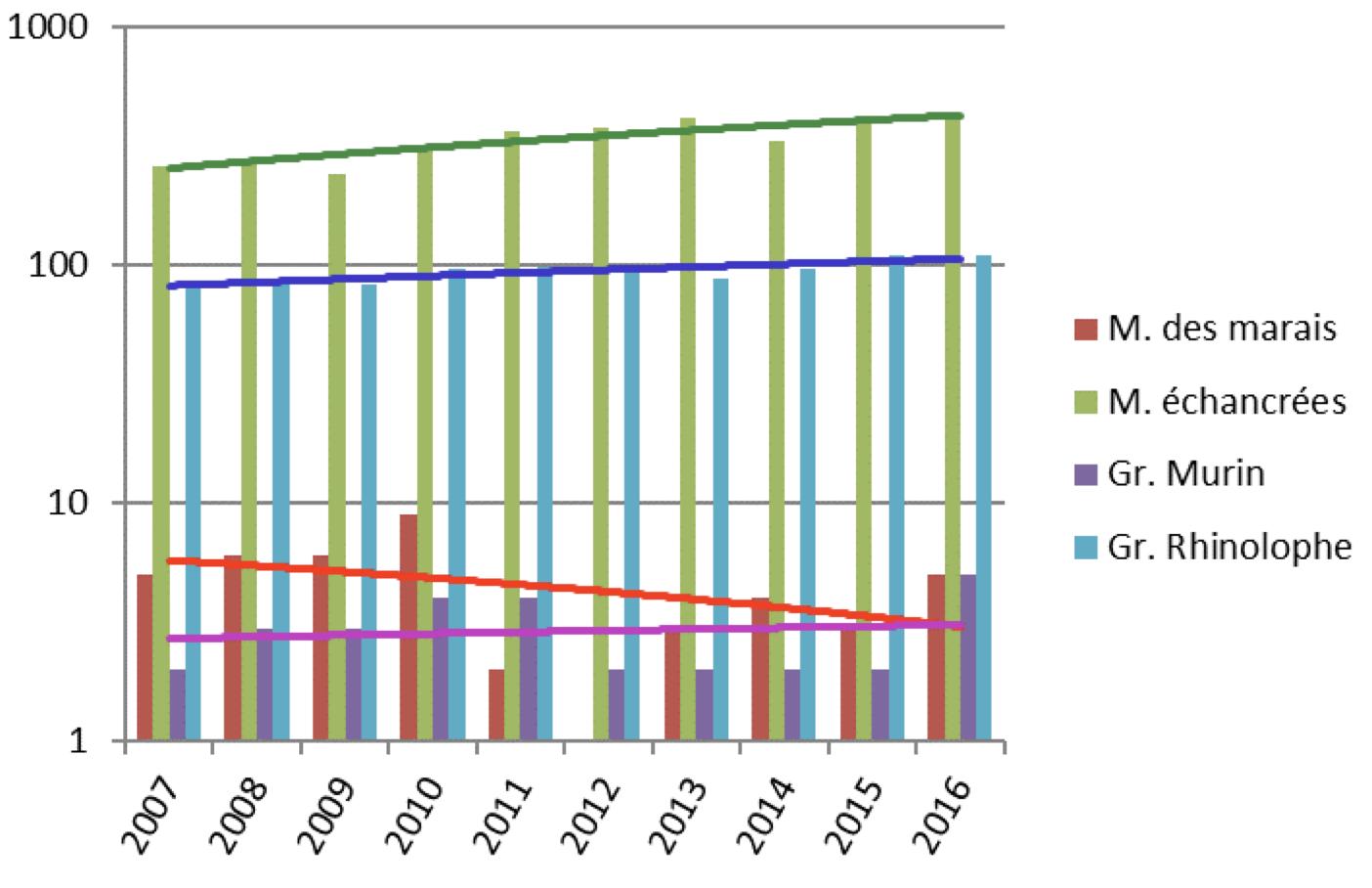 Évolution des effectifs hivernants des 4 espèces patrimoniales des sites témoins, de 2007 à 2016 (Source : CMNF, 2017)