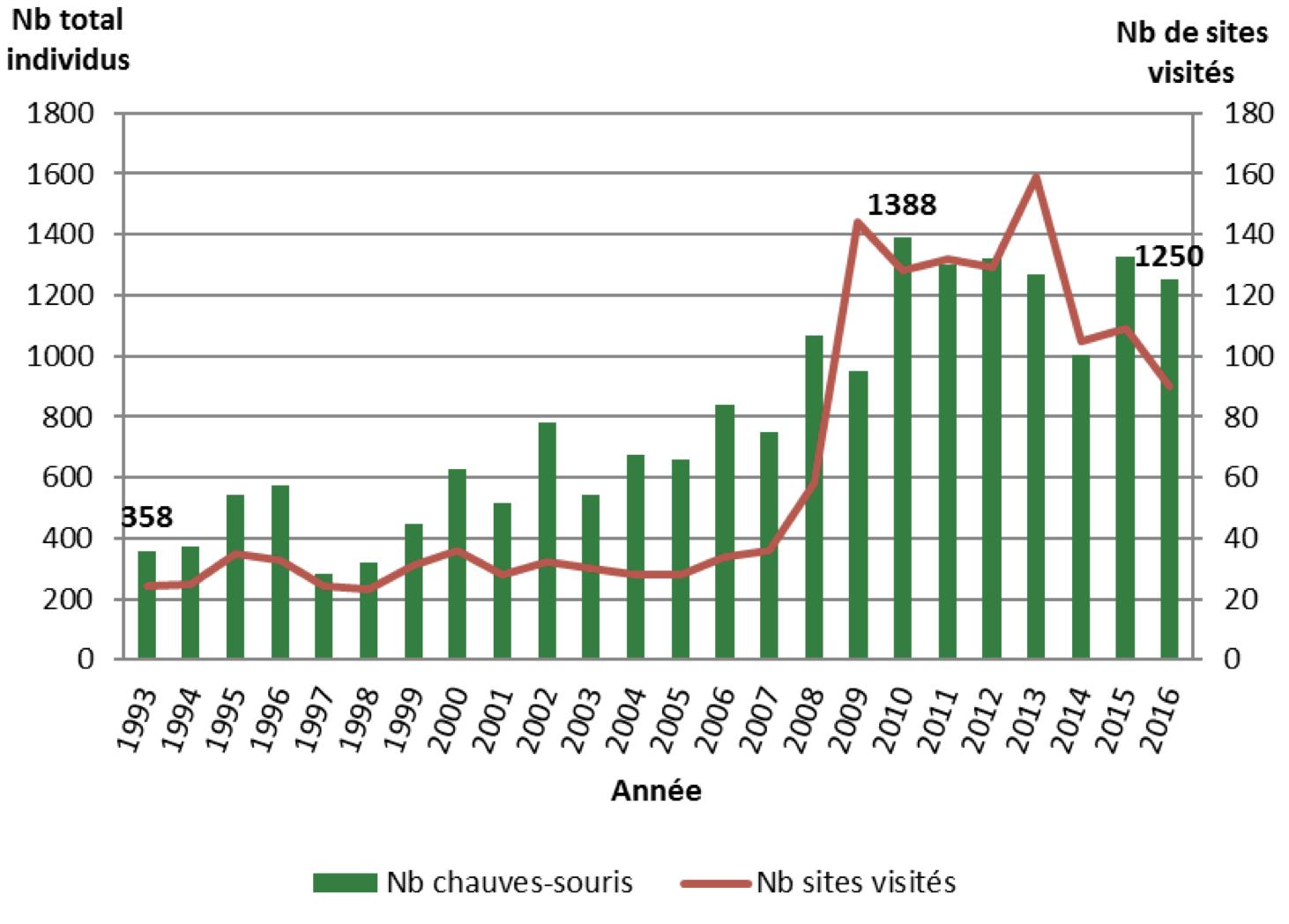 Évolution des effectifs totaux hivernants, dénombrés sur l'ensemble du Parc et du nombre de sites visités, de 1993 à 2016 (source: CMNF, 2017)