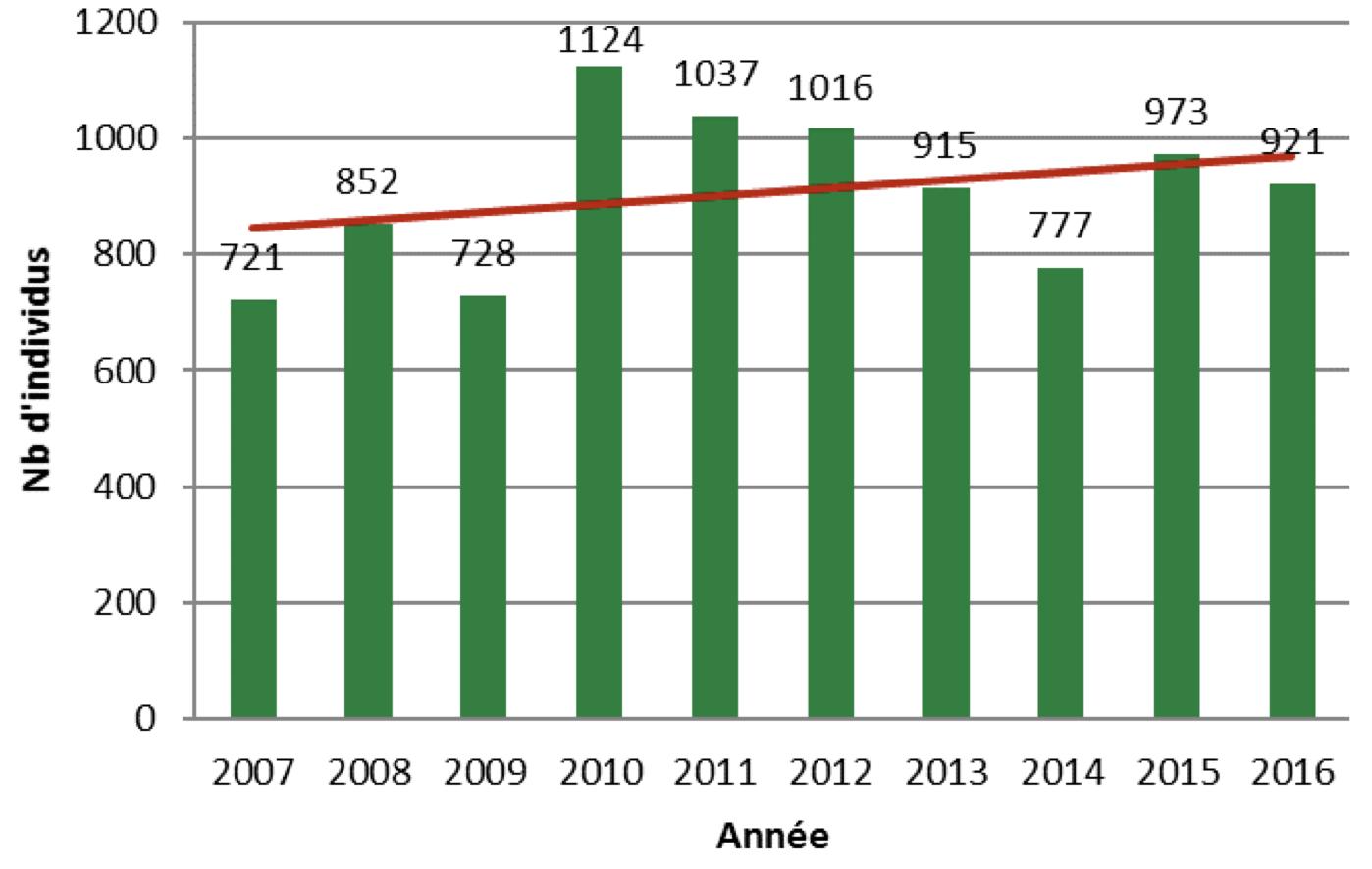 Évolution des effectifs totaux hivernants, dénombrés sur les 9 sites témoins du Parc, de 2007 à 2016 (Source : CMNF, 2017)