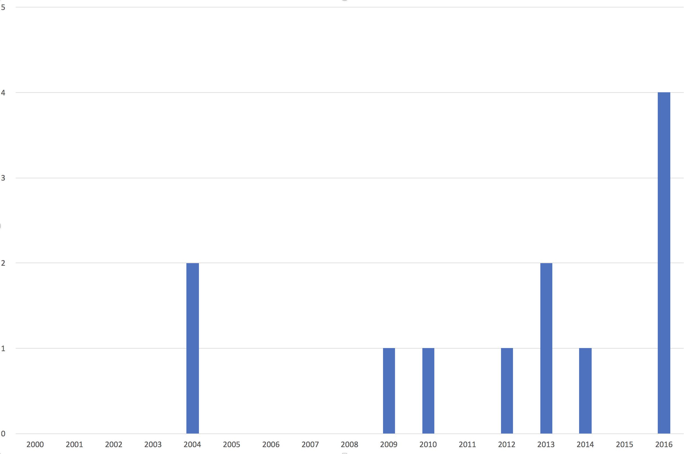Évolution du nombre minimum de mâles chanteurs de Pouillot siffleur observés sur le territoire du Parc de 2000 à 2016 (SIRF, 2017)