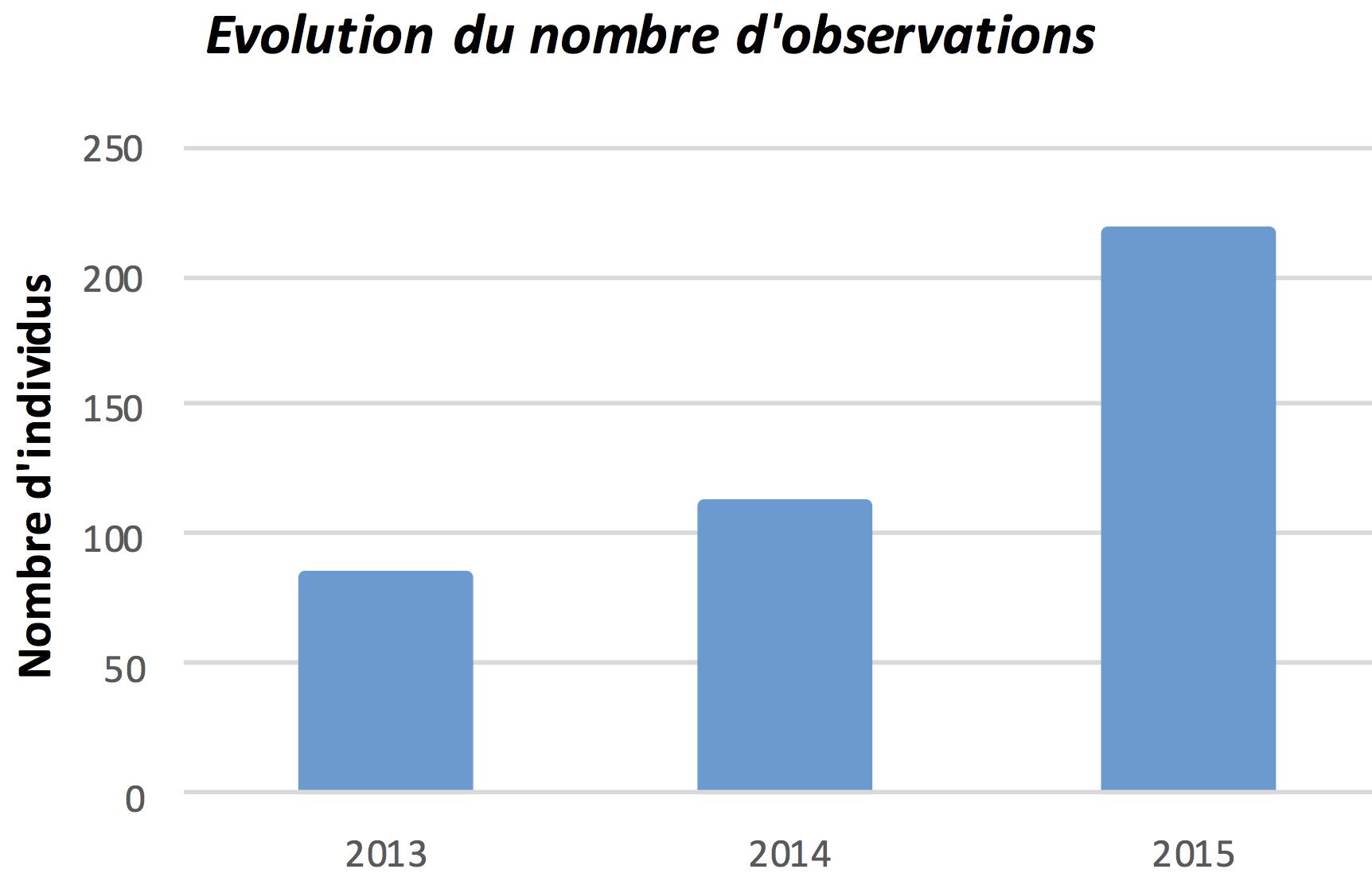 Évolution des pics d'observation annuels du Damier de la Succise
