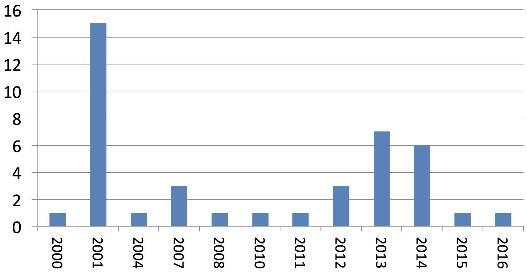 Nombre d'observations présentes dans la base de données SIRF (2000-2016)
